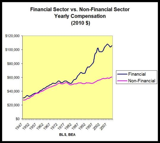 https://fragmentsandreflections.files.wordpress.com/2013/03/financialandnonfinancialsectors-compensationlesleopold.jpg